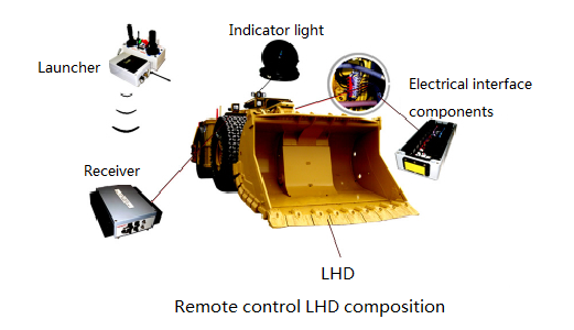 radio remote _control system__LHD _remote control_underground mining_loader (4).png
